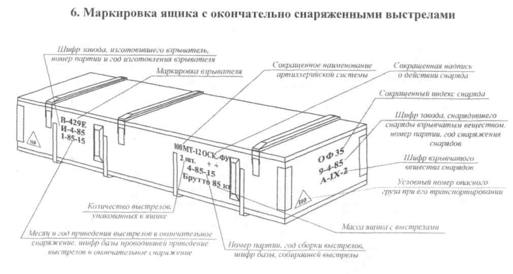 original Soviet army ammo crate drawing